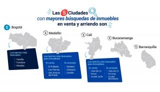 Las 5 ciudades dónde más buscan inmuebles los colombianos