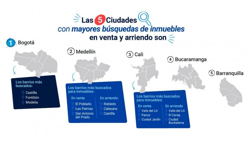 Infografía: Fincaraíz.com.co