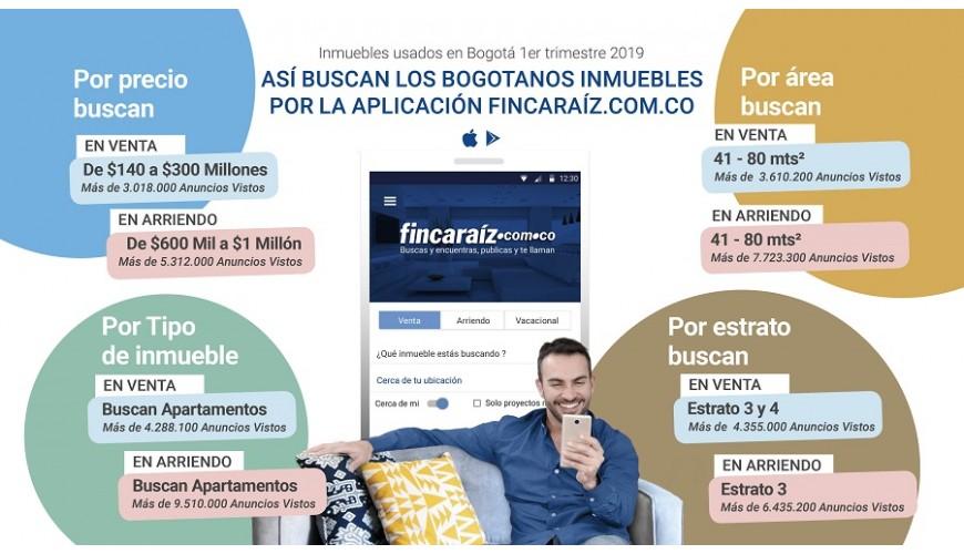 Infografía: fincaraiz.com.co