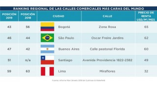 La Zona Rosa la calle más costosa de Suramérica